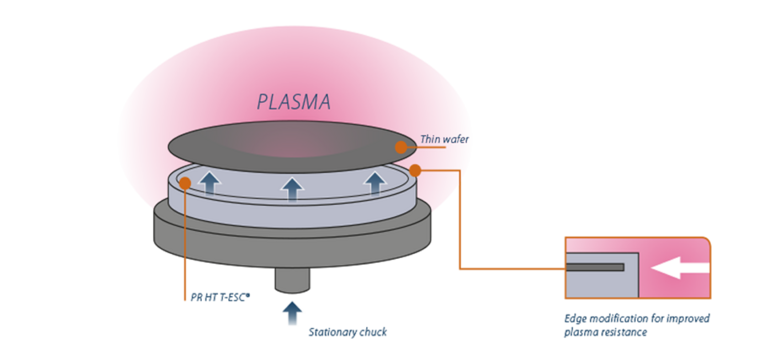 Plasma-Resistant PR HT T-ESC Technology